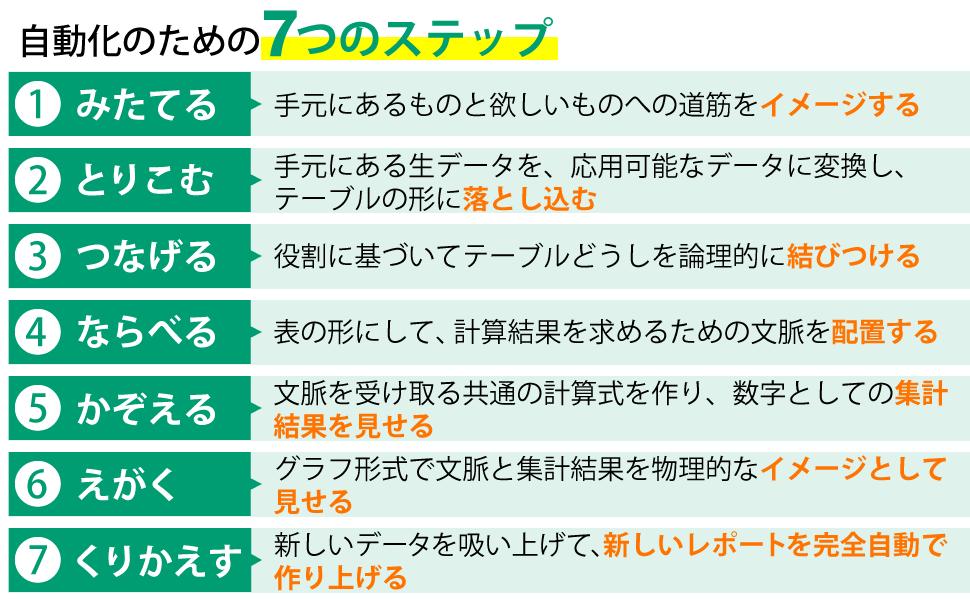 自動化のための7つのステップ
