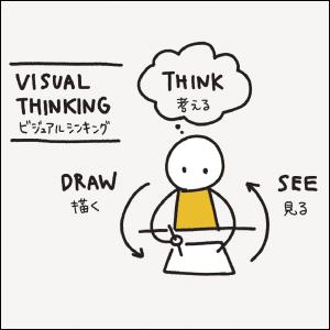 ビジュアルシンキングの基本から解説