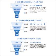 広告戦略の定石が学べる
