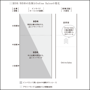 SDR/BDRの役割とOnline Salesの変化