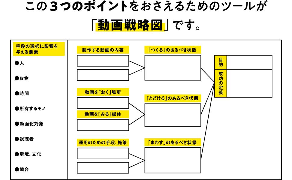 この3つのポイントをおさえるためのツールが「動画戦略図」です。